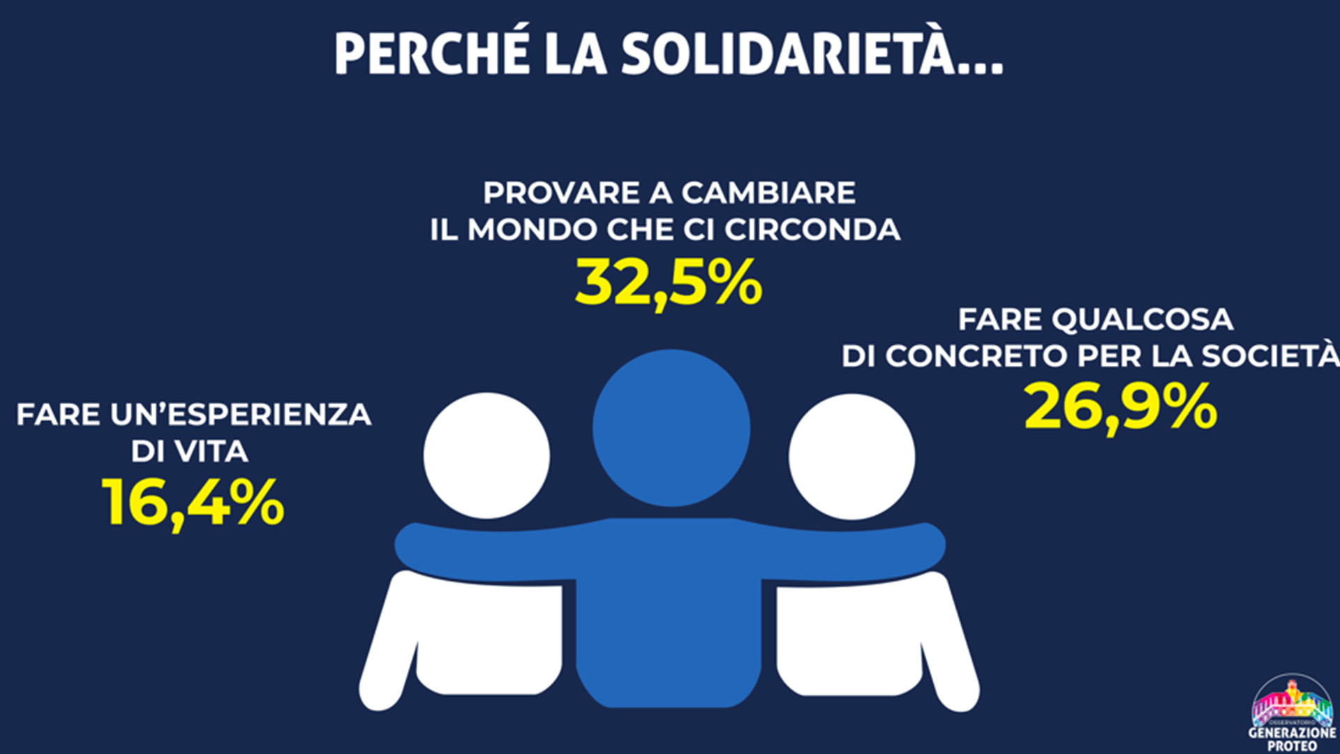 Slide solidarietà